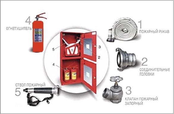 Нужен ли в детском саду внутренний противопожарный водопровод